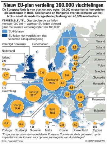 4.564 asielzoekers voor België in nieuwe plannen