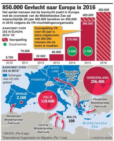 VN verwacht 850.000 vluchtelingen eind 2016