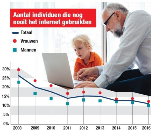 Een op de tien Belgen gebruikte nog nooit internet