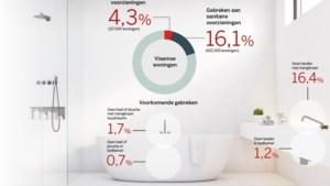 Geen bad, douche, wastafel of wc: 117.000 Vlaamse woningen ontbreken sanitaire basisvoorzieningen