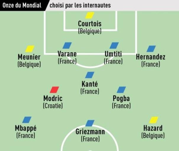 Ze werden wereldkampioen, maar volgens de Fransen waren dé uitblinkers van het WK… allemaal Belgen