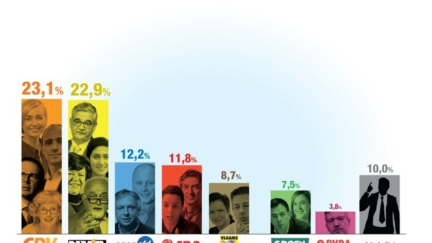 Zo kiest Limburg: Nek-aan-nekrace tussen CD&V en N-VA