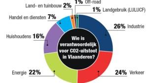 Totale uitstoot broeikasgassen daalt met 12% in Vlaanderen