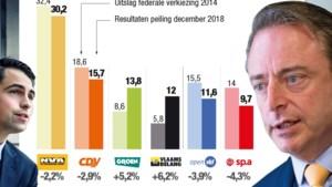 Peiling HBvL: N-VA en Vlaams Belang profiteren van politieke crisis, sp.a zakt onder 10 procent