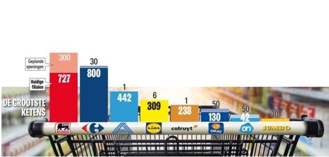 Zeven supermarkten op één baan in Limburg, en toch komen er nog winkels bij. Is dat niet té veel?