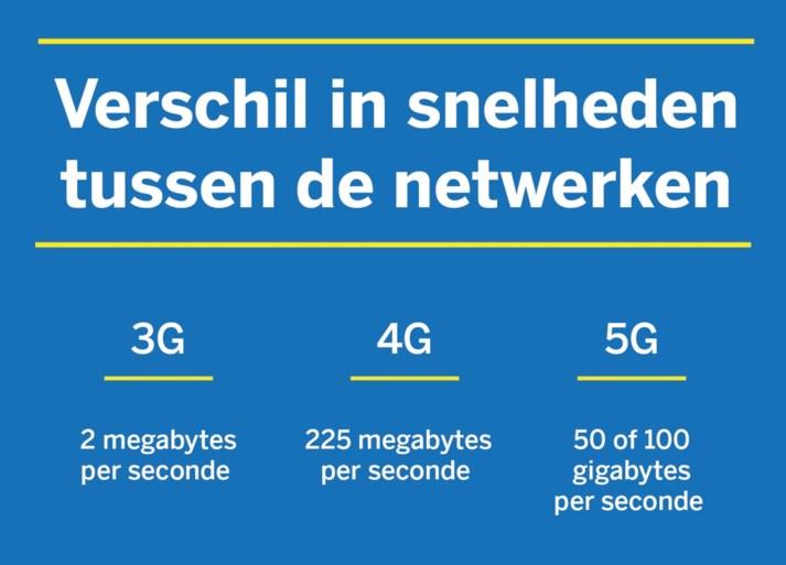 Supersnel 5G-internet belandt op de lange baan