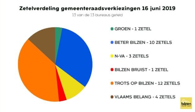 Stemmenkampioen Sauwens krijgt 5.555 voorkeurstemmen
