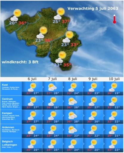 """KMI maakt weerbericht voor 2063: """"Bijzonder hoge temperaturen"""""""