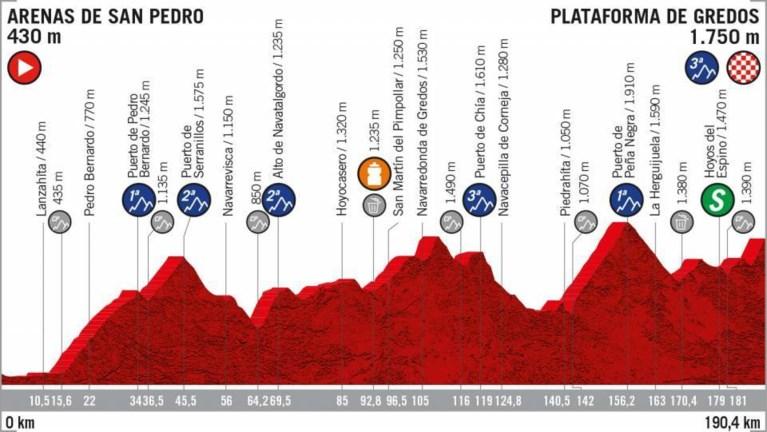 Cavagna bezorgt Deceuninck - Quick Step vierde ritzege in Vuelta na straffe solo in bewogen etappe