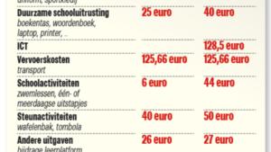 Bijna helft ouders betaalt voor gratis schoolmateriaal