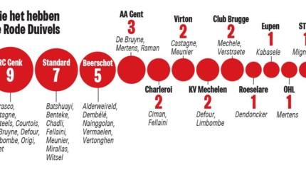 Anderlecht-jeugd nummer één bij Duivels