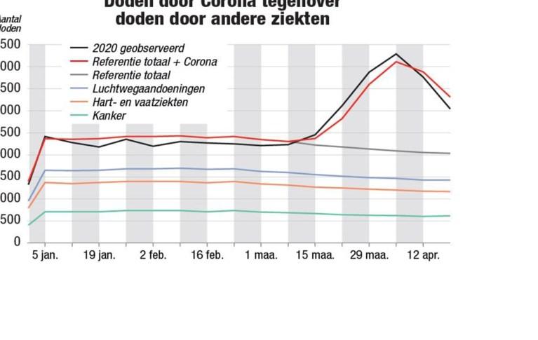 Belgen hebben 99 procent kans om Covid-19 te overleven