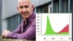 Biostatisticus Geert Molenberghs legt uit waarom de bubbel van 15 zo desastreus was