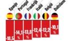 Grootste krimp ooit voor economie eurozone