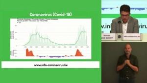 """Belgische studie naar coronavirus bij kinderen: """"Minder besmettingen en minder snel opgenomen in ziekenhuis"""""""