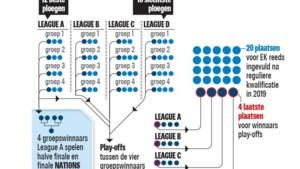 Nations League voor dummies