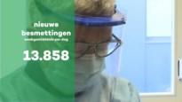 Afgelopen week 3.159 nieuwe besmettingen in Limburg