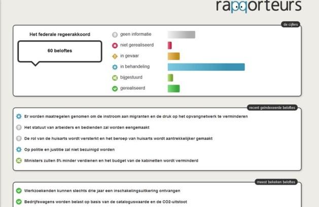 Nieuwe site wikt regering-Di Rupo